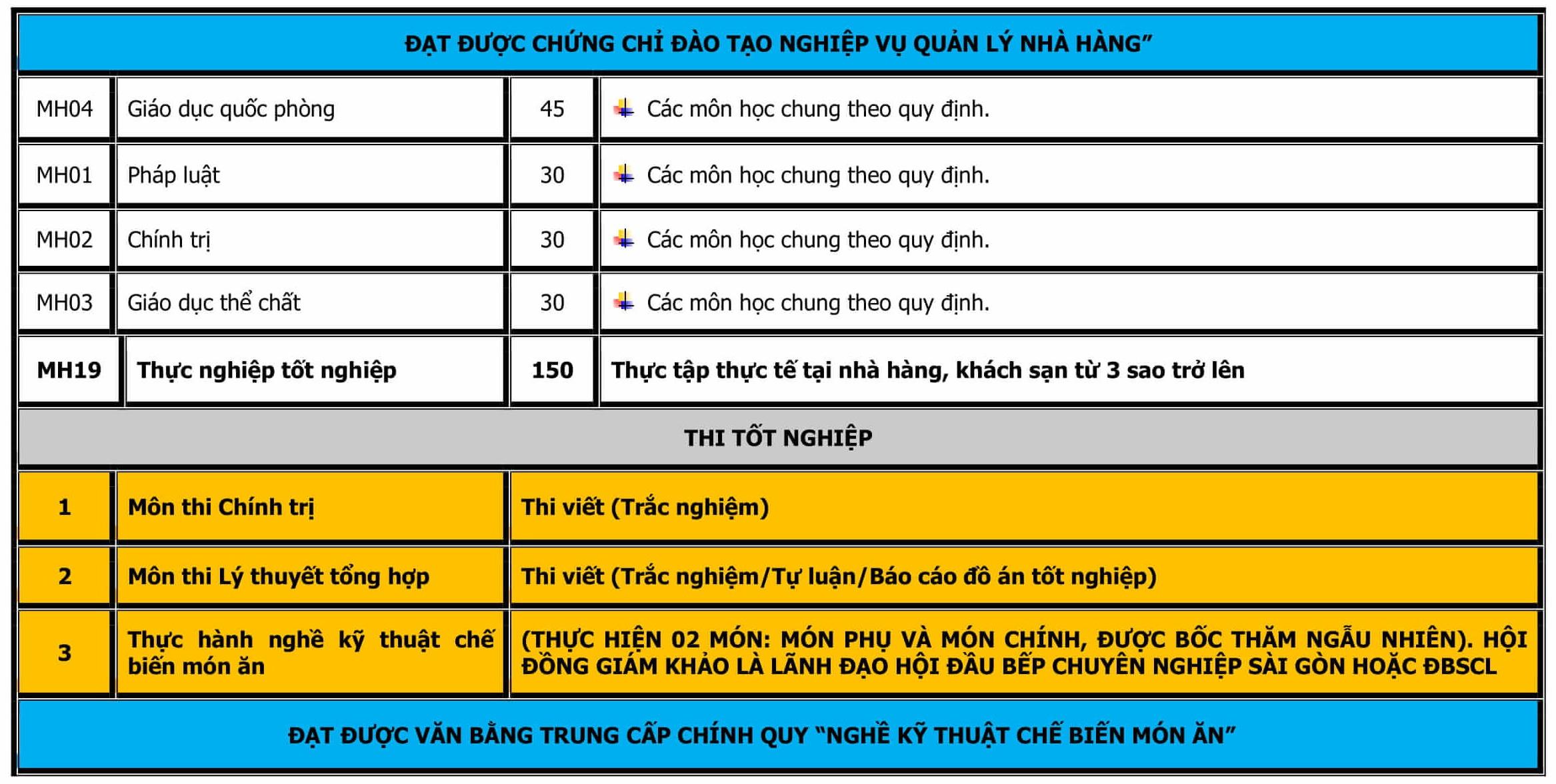 CT DAO TAO TRUNG CAP NAU AN-5